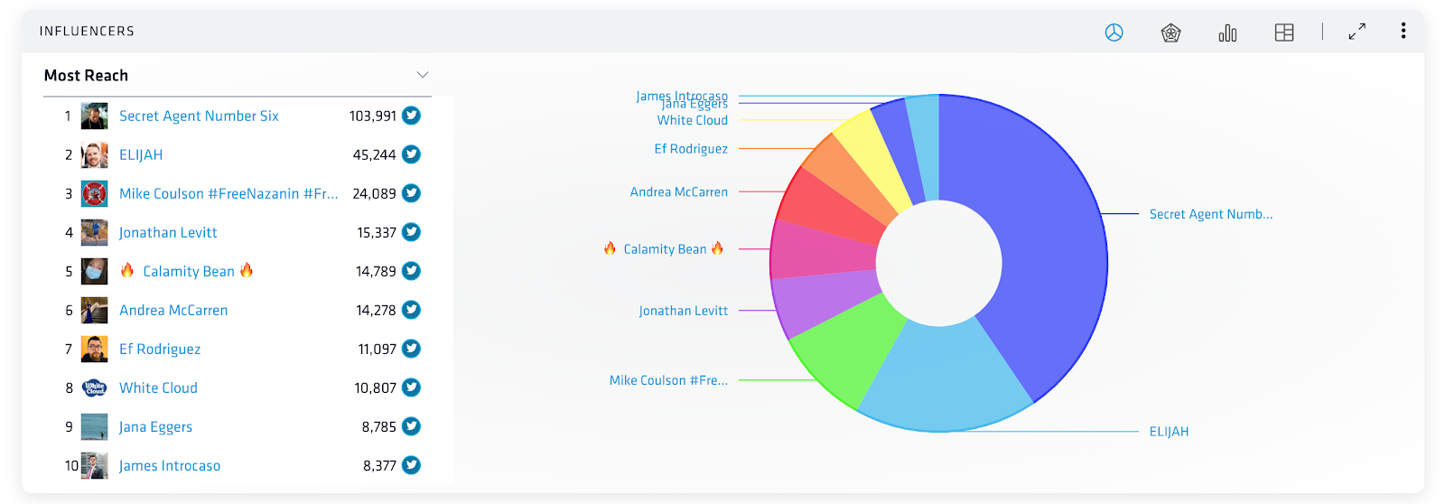 Nuvi's influencer dashboard shows the top ten influencers for Charmin in a 24 hour period. The left side lists the names from top to bottom, while the right shows a pie chart that visually represents how much reach each influencer has had compared to the others.