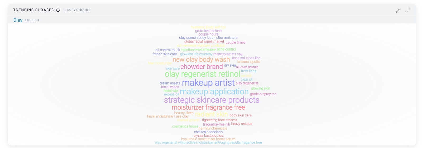 Nuvi's word cloud trending phrases dashboard shows a cluster of phrases that have been most popular on Nuvi's Olay monitor for the past 24 hours. Some of the big ones are makeup artist, makeup application, olay regenerist retinol, and strategic skincare products