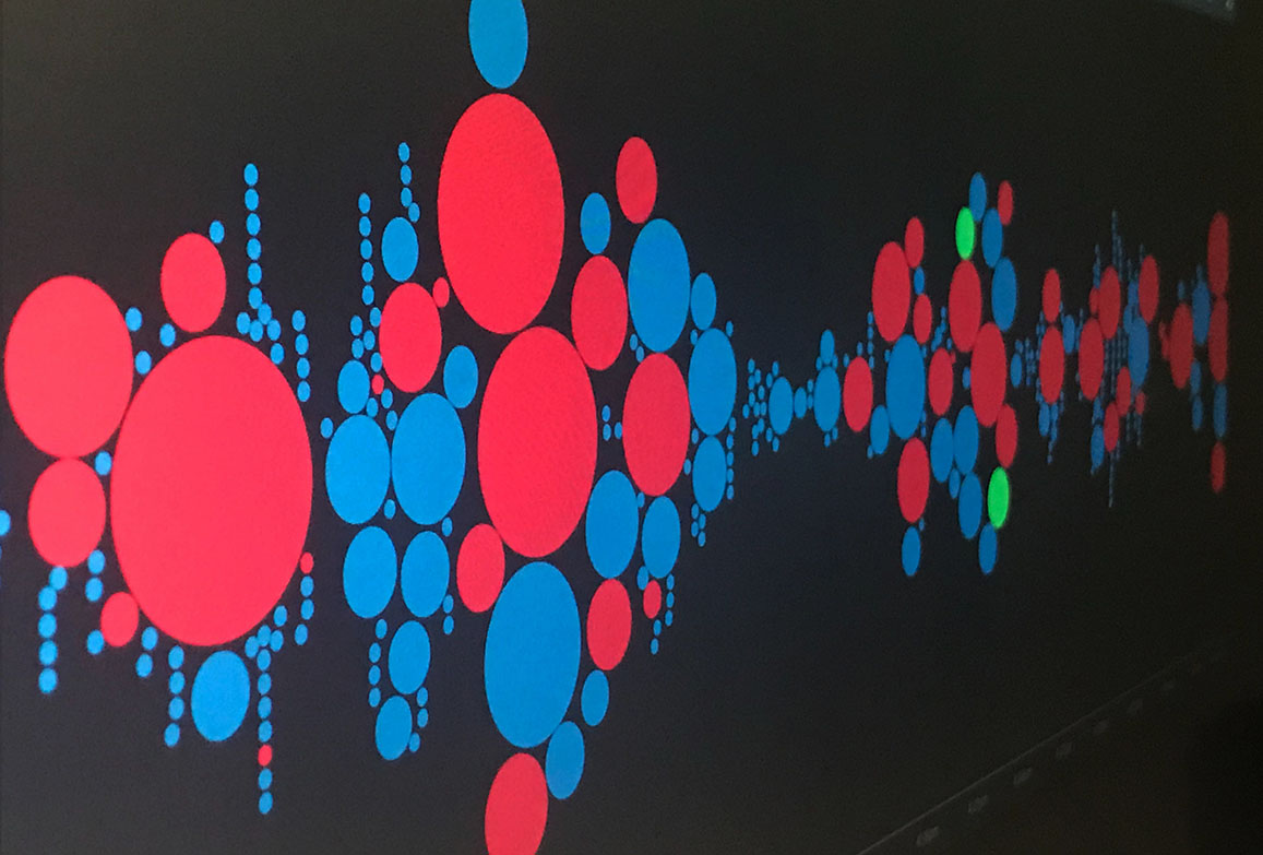 Nuvi's live social listening monitor shows mentions individually by sentiment. Red indicates negative, blue neutral, and green positive. This monitor has a lot of blue and red stacked and clumped together on the left side of the image to nearly the center, the rest of the bubbles thin out. There are only two green bubbles on the monitor towards the right end