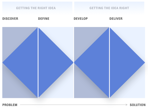 This image is broken into two halves. The left half is titled getting the right idea while the right half is titled getting the idea right. Under the title of the left half are the words discover and define. Beneath then is a diamond cut in half. The longest sides lie closest to each other implying that the two idea works together. The right side is similar, but the words are Develop and deliver. The same images is below those words. Beneath the whole image are two words. Problem is on the far left side while Solution is on the far right. There is a line pointing from problem to solution showing that it takes the entire idea— from discovery to delivery— to make strategies happen.