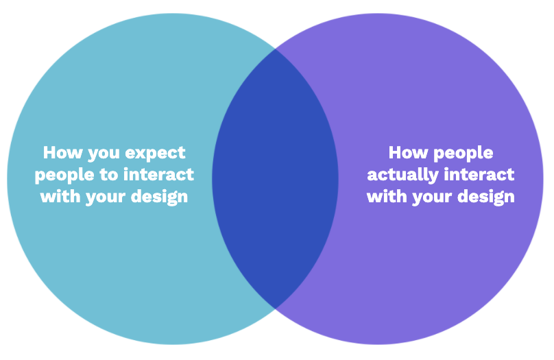 A comparison chart made up of two overlapping circles. The left on is blue and has white text that reads ow you expect people to interact with your design. The right circle is purple and has white words in it that read how people actually interact with your design. The overlapping part of the circles is a dark blue.