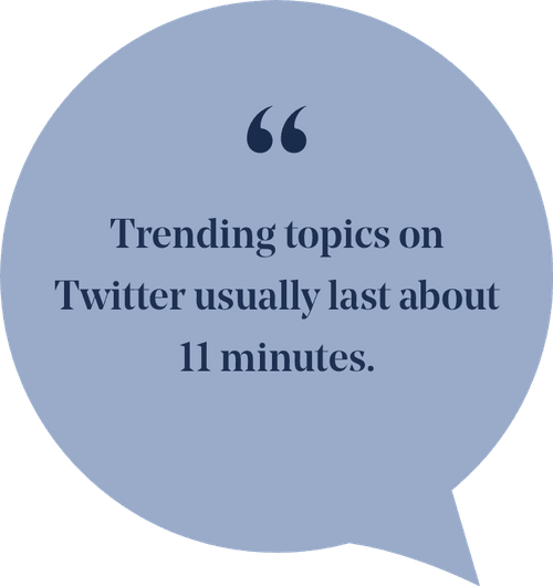 """A greyish blue word bubble that make a perfects circle other than the isosceles triangle just right of the bottom of the circle that makes the image a word bubble. The dark blue words centered inside it read """" trending topics on Twitter usually last about 11 minutes."""