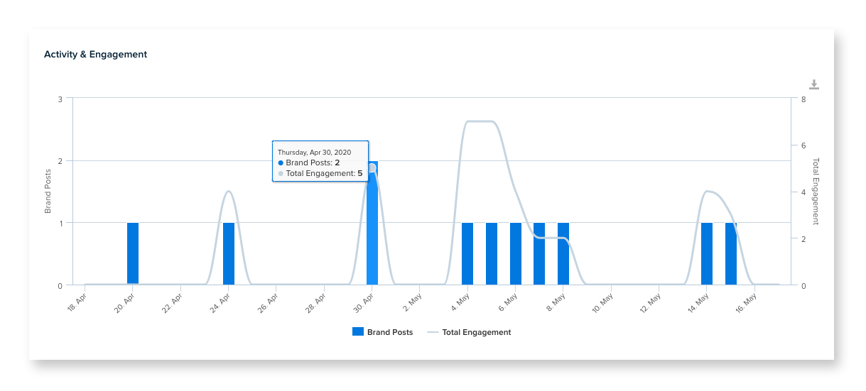 Nuvi Analyze's Engagement graph shows the number of brand posts as a bar graph over which a line graph showing total engagement flows.
