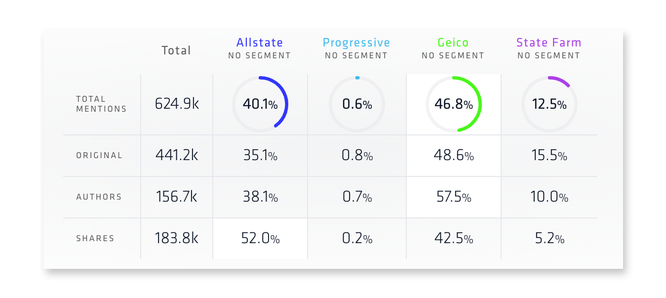 Nuvi's new share of voice analysis allows companies to compare their share of voice to competitors. It compares total mentions, a companies original social content, authors talking about a company, and the shares each company has. All the numbers are expressed as percentages, but there is a total section for each of the four categories. For example, in the total mentions part of this share of voice example, four insurance companies are compared against each other. The total mentions are 624.9k. Allstate has 40.1% of that total, Progressive 0.6%, Geico 46.8%, and State Farm 12.5%.
