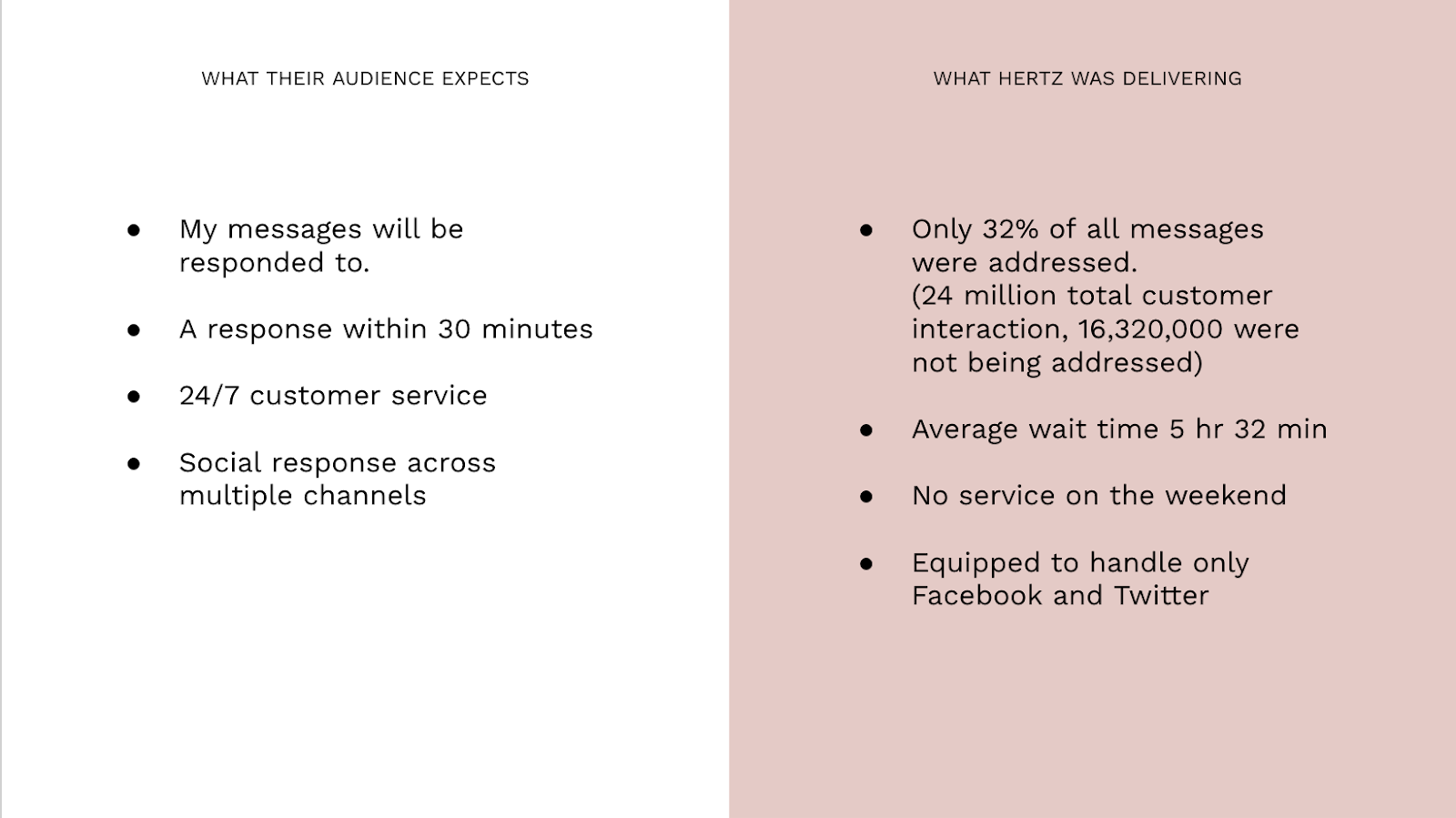 This image is split into two equal sections. One is white and the other is pink. The left one is titled what their audience expects. Beneath that is a bulleted list of four points: My message will be responded to, a response within 3o minutes, 24/7 customer service, and social response across multiple channels. The second section in pink is titled What Hertz was delivering with four bullet points below which read: only 32% of all messages were addressed (24 million total customer interaction, 16,320,000 were not being addressed), average wait time 5 hr 32 min, no service on the weekend, and equipped to handle only Facebook and Twitter.