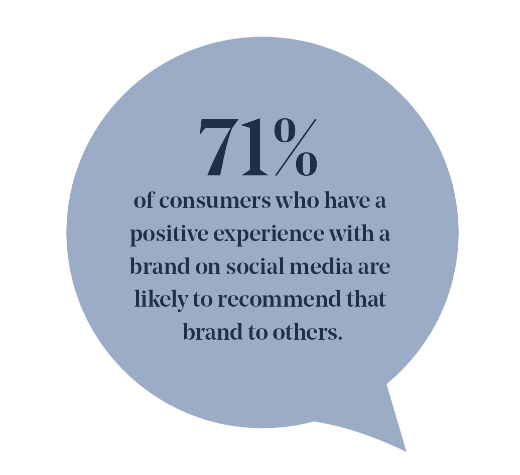 This quote in a blue word bubble reads: 71% of consumers who have positive experience with a brand on social media are likely to recommend that brand to others.