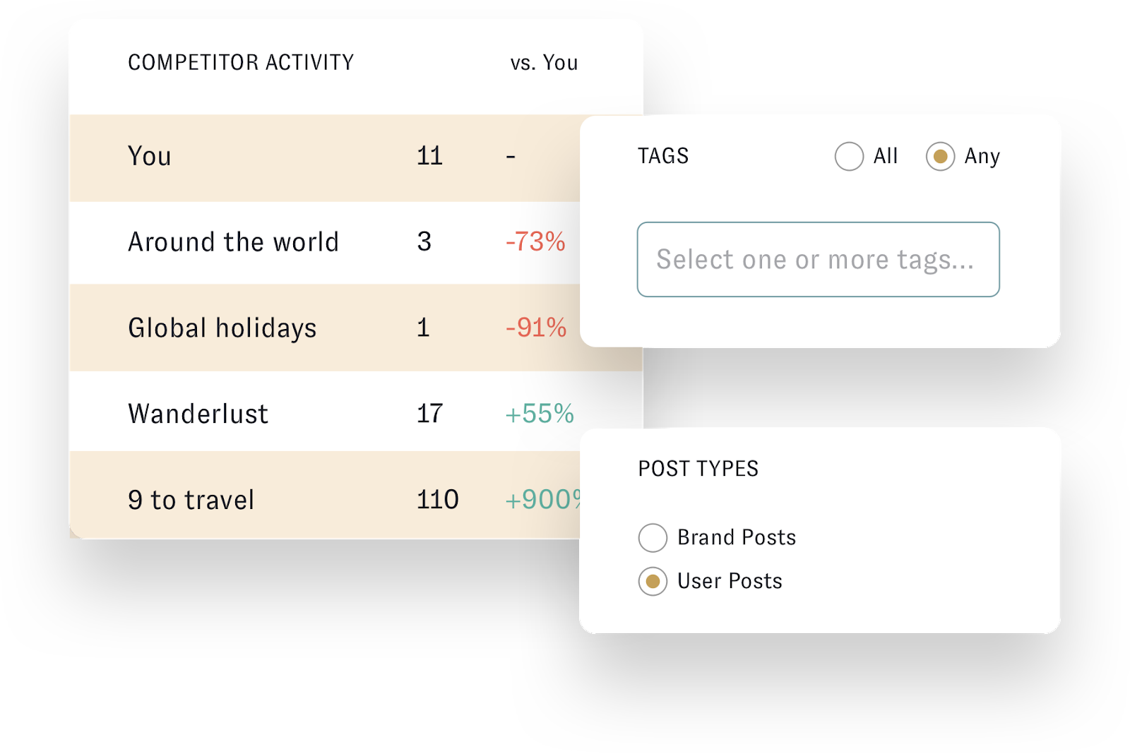 "Nuvi Analyze can show a company insights into their competitor's social media performance. This specific example shows a company, ""You"", compared to four competitors. The chart says You=11, Around the world=3, -73%, Global Holidays= 1,-91%, Wanderlust=17, +55%, and 9 to travel 110, +900%. Analyze also lets you choose whether to analyze brand or user posts and create tags for any and all content."