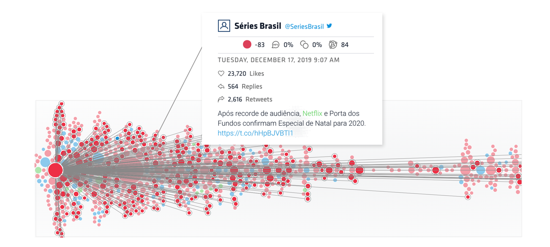 Nuvi Listen shows trends in conversation as well as the sentiment attributed to it. In this case a negative comment, shown as a red dot, is connected to many other negative dots with dark grey lines. These lines show that all these tweets are reshares of the original tweet. The tweet that started it all is by Series Brasil and the tweet which is in Portuguese says Apos recorde de audiencia, Neflix e Porta dos Fundos confirmam Especial de Natal para 2020.