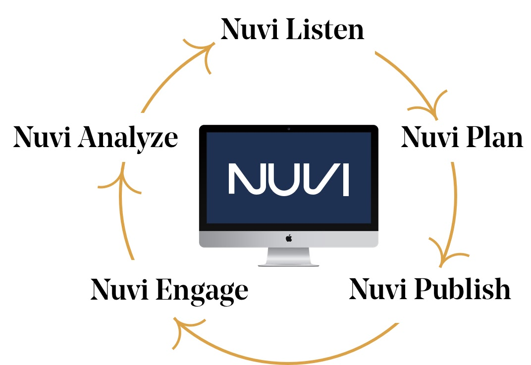 Nuvi's products work in a cyclical manner. This image shows Nuvi's Enterprise products in a circle. Nuvi Listen is at the top, Nuvi Plan to the right, the Nuvi Publish, Nuvi Engage, and Nuvi Analyze, until it goes back to Listen. In the middle of the image is a Mac desktop with Nuvi written in the middle.