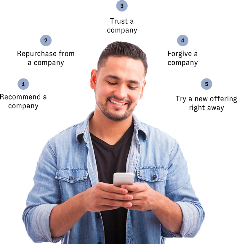 When content is tailored to a customer it develops customer loyalty behaviors. This images shows a man smiling as he's looking at his phone. Forming a semi-circle around his head are the five loyalty behaviors. Starting from the left and going to the right: Recommend a company, repurchasing from a company, trust a company, forgive a company, and try new offerings right away.
