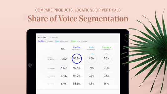 An iPad rests on a salmon pink background. On the screen is Nuvi's share of voice dashboard which measures percentage of total mentions, original content, unique authors, and shares as compared to selected competitors. In this case, the companies that are being compared are Netflix, Hulu, and Disney+. Over the iPad are the words: Compare products, locations, and verticals: Share of Voice Dashboards.