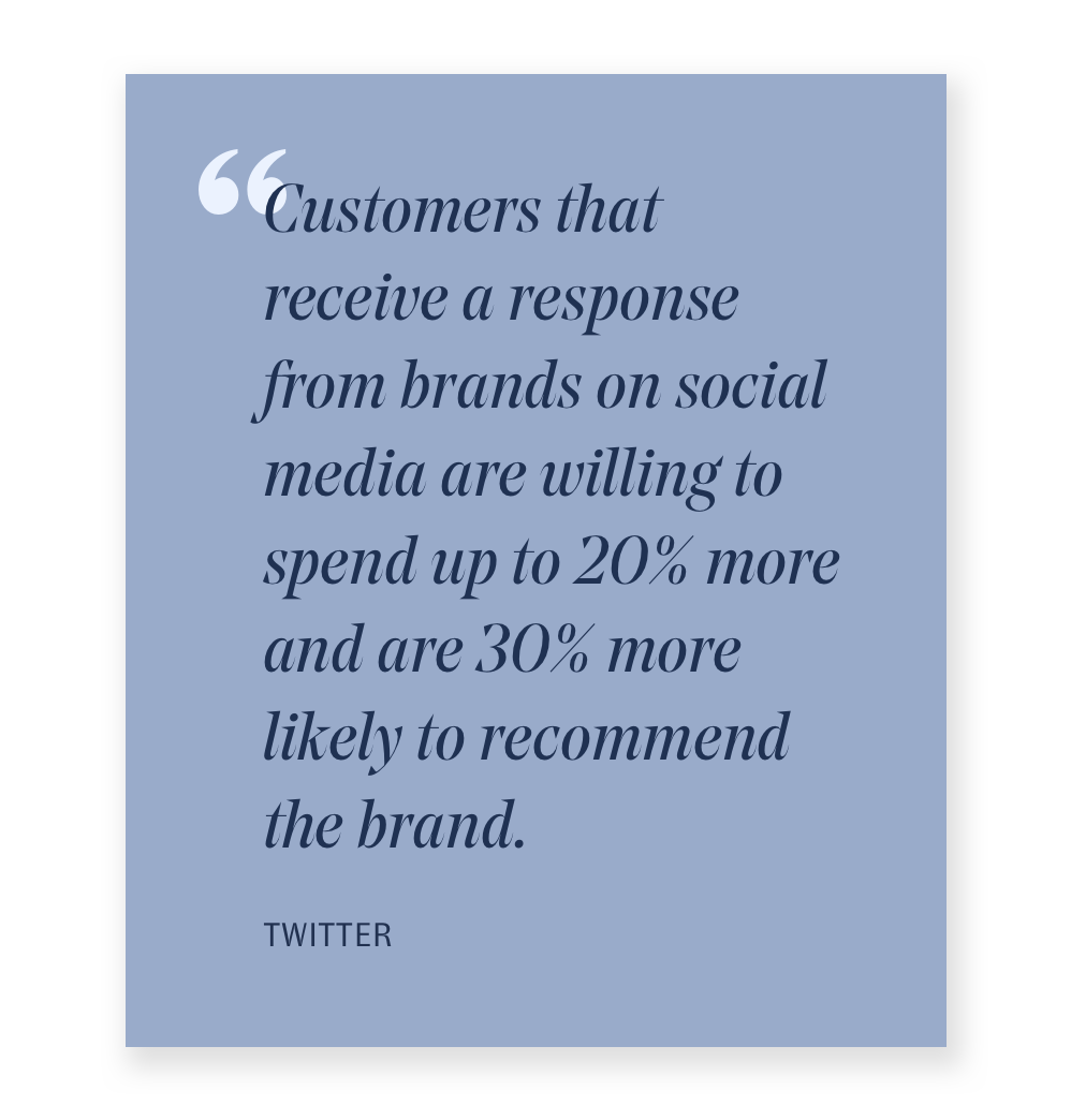 A dark blue box has an upside down quotation mark in a white blue color towards the top left corner. The text in dark blue reads: Customers that receive a response from brands on social media are willing to spend up to 20% more and are 30% more likely to recommend the brand. The quote is from Twitter.