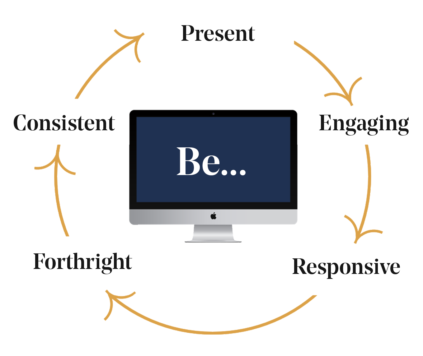 A circle that is outlined with curved dark, yellow arrow that point to five words spread evenly around the circle. Those words, starting from the top, are present, engaging, responsive, forthright, and consistent. In the middle of the circle is a Mac desktop with the word Be...