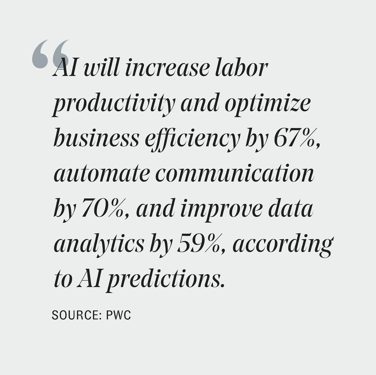 A quote by PWC is written in black text on a greyish green background. The quote reads: AI will increase labor productivity and optimize business efficiency by 67%, automate communication by 70%, and improve data analytics by 59%, according to AI predictions.