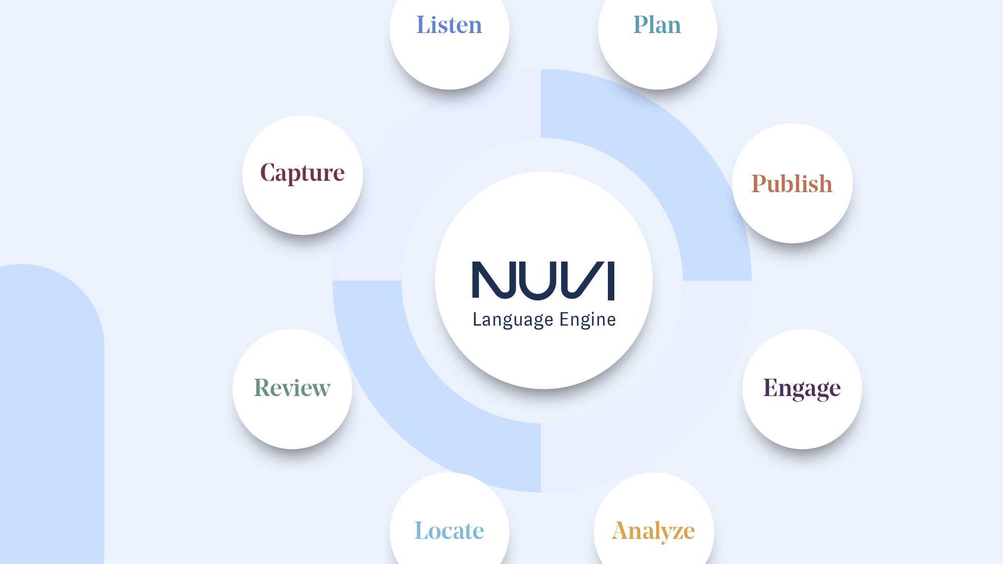The words Nuvi Language Engine are displayed on a white opaque circle with in the middle of a ring of other white circles. There are 8 circles in the ring and each has a different Nuvi Product in it. Starting at the top: Nuvi Listen, Plan, Publish, Engage, Capture, Review, Locate, and Analyze. The Nuvi Language Engine is a natural language processing engine that provides the foundation for all of Nuvi's marketing solutions.