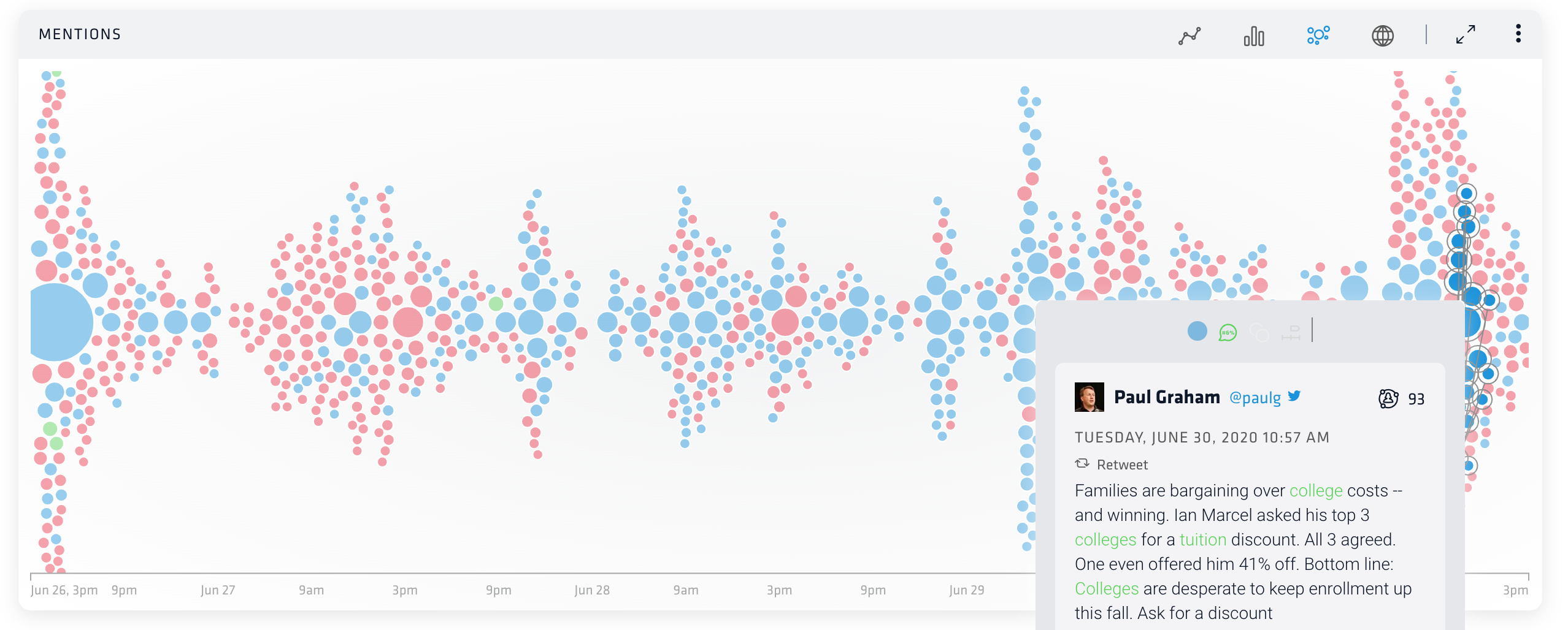 Nuvi's social listening for customer engagement and customer experience strategy with their patented bubble stream, shows that most the conversation found through social media monitoring around universities is negative. One tweet is selected to show the general sentiment. The retweet is by Paul Graham that reads: Families are bargaining over college costs— and winning. Ian Marcel asked his top 3 colleges for a tuition discount. All 3 agreed. One even offered him 41% off. Bottom line: Colleges are desperate to keep enrollment up this fall. Ask for a discount.