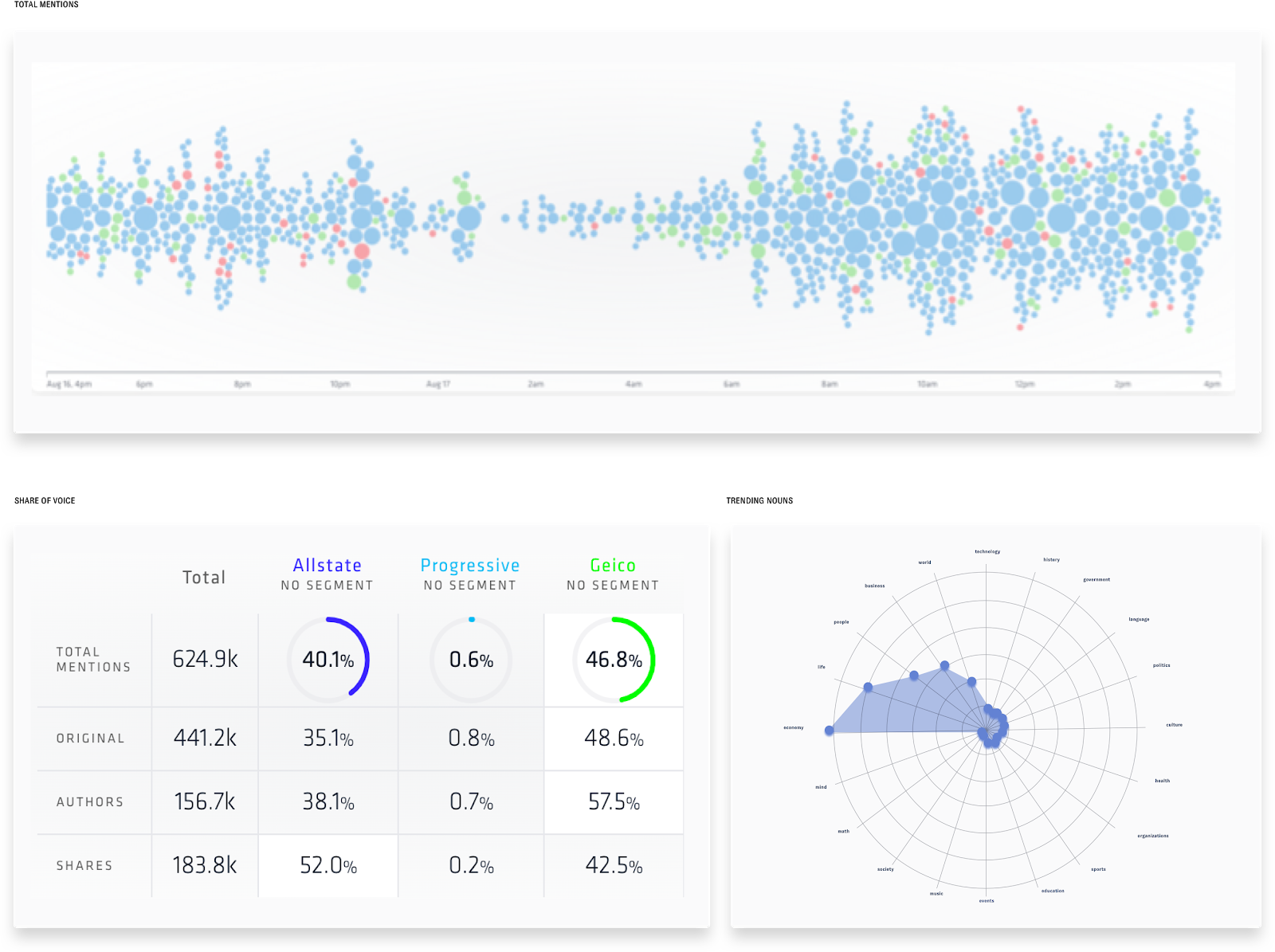 Nuvi's social listening platforms includes many visualizations for social analytics. The first one shown here is Nuvi's patented bubble stream, the next is Nuvi's new share of voice dashboard with it's four categories of analysis (total mentions, original posts, authors, and shares), the last visualization is called trending nouns as a web graph.