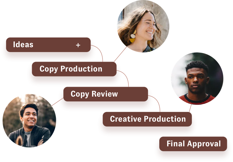 The content management process should be organized so the content marketing strategy can be effective. In this example from a Nuvi workflow has ideas, copy production, copy review, creative production, and final approval as it's workflow