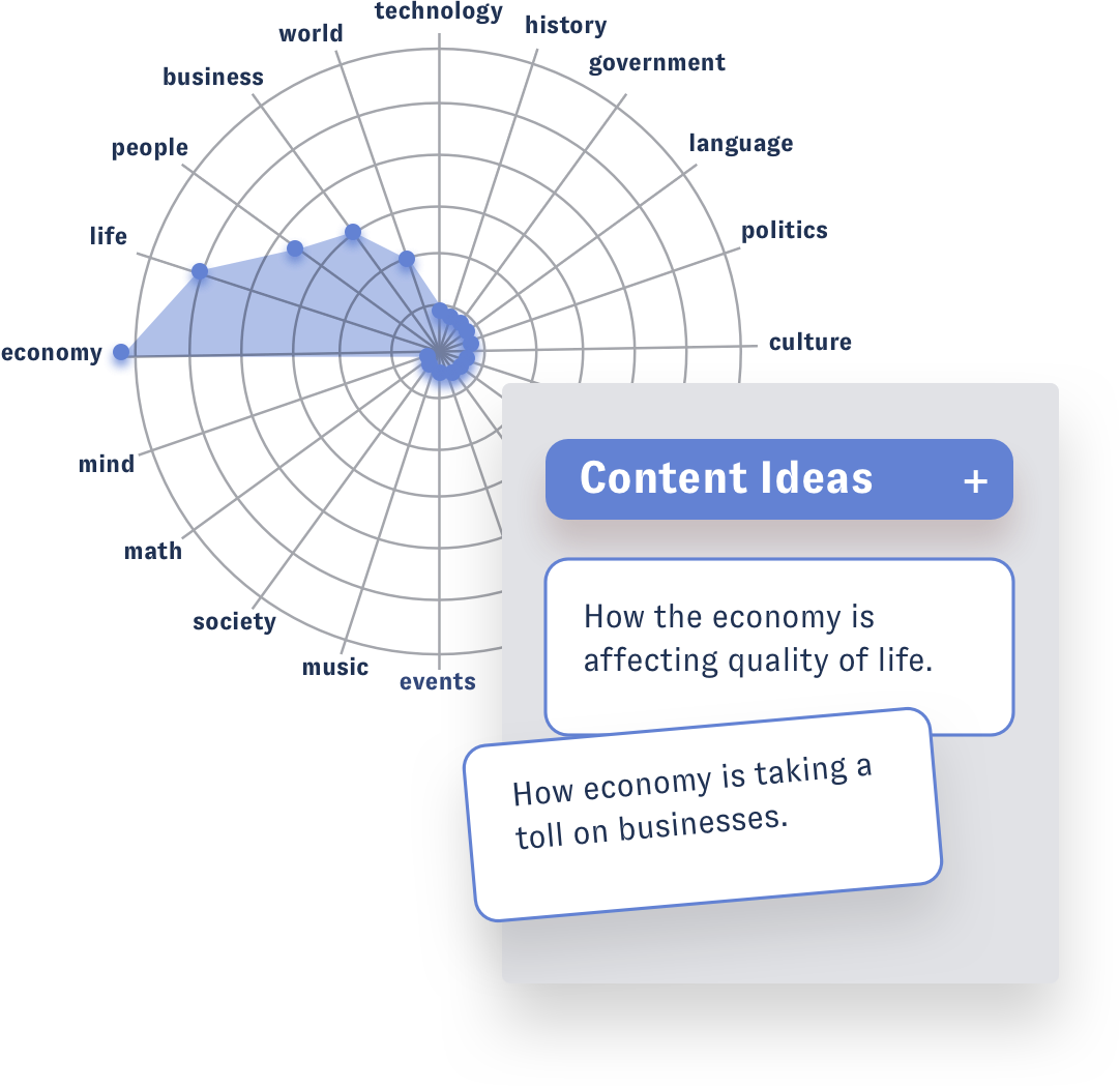 Nuvi's social listening platform uses data visualization to showcase data in a multitude of ways which is especially important for any content marketing strategy. This specific visualization is a web graph. Each category is listed around the circular edge. A blue line indicates how many social mentions fit in that category. For example, economy's blue line reaches all the way to the edge, then in spins toward the middle as the section of life, people, business, and world don't have as many mentions. Hovering over the web graph is a an Ideas category in the Nuvi Publish workflow called Creation Ideas. Based on the web graph, there are two social post ideas: how the economy is effecting quality of life and how economy is taking a toll on businesses
