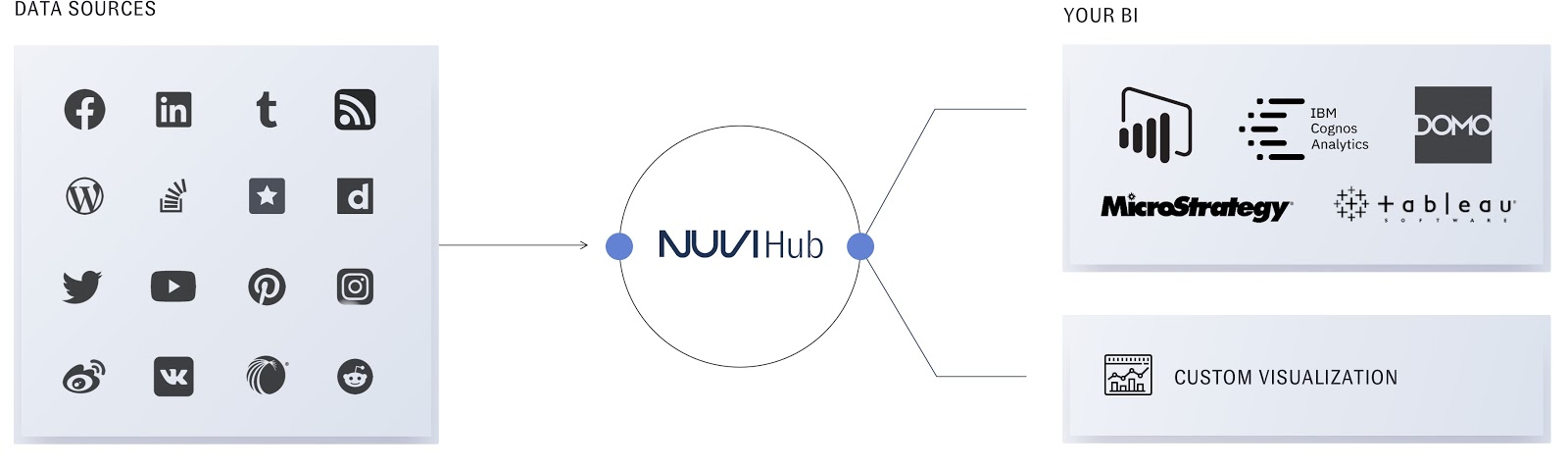 Nuvi Hub takes data from data sources like social platforms and RSS feeds, then shows the data to marketers and data scientists and analysts while the data is still in Nuvi Hub. this images shows some of the data sources to the left, then a line connects it to Nuvi Hub, which is housed in a circle. From there lines then go in two different directions: one to a company's business intelligence tools and the other to custom visualizations.