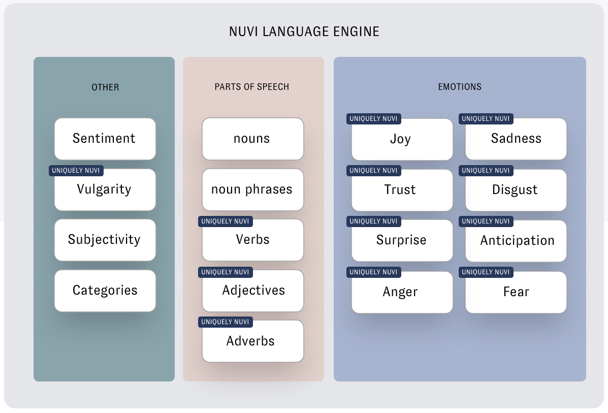The Nuvi Language Engine gathers and analyze various facets of language. The ones listed here are sentiment, vulgarity (uniquely Nuvi), subjectivity, categories, nouns, noun phrases, verbs (uniquely Nuvi), adjectives (uniquely Nuvi, adverb (Uniquely Nuvi), and eight emotions that are all unique to Nuvi (Joy, sadness, trust, disgust, surprise, anticipation, anger, and fear
