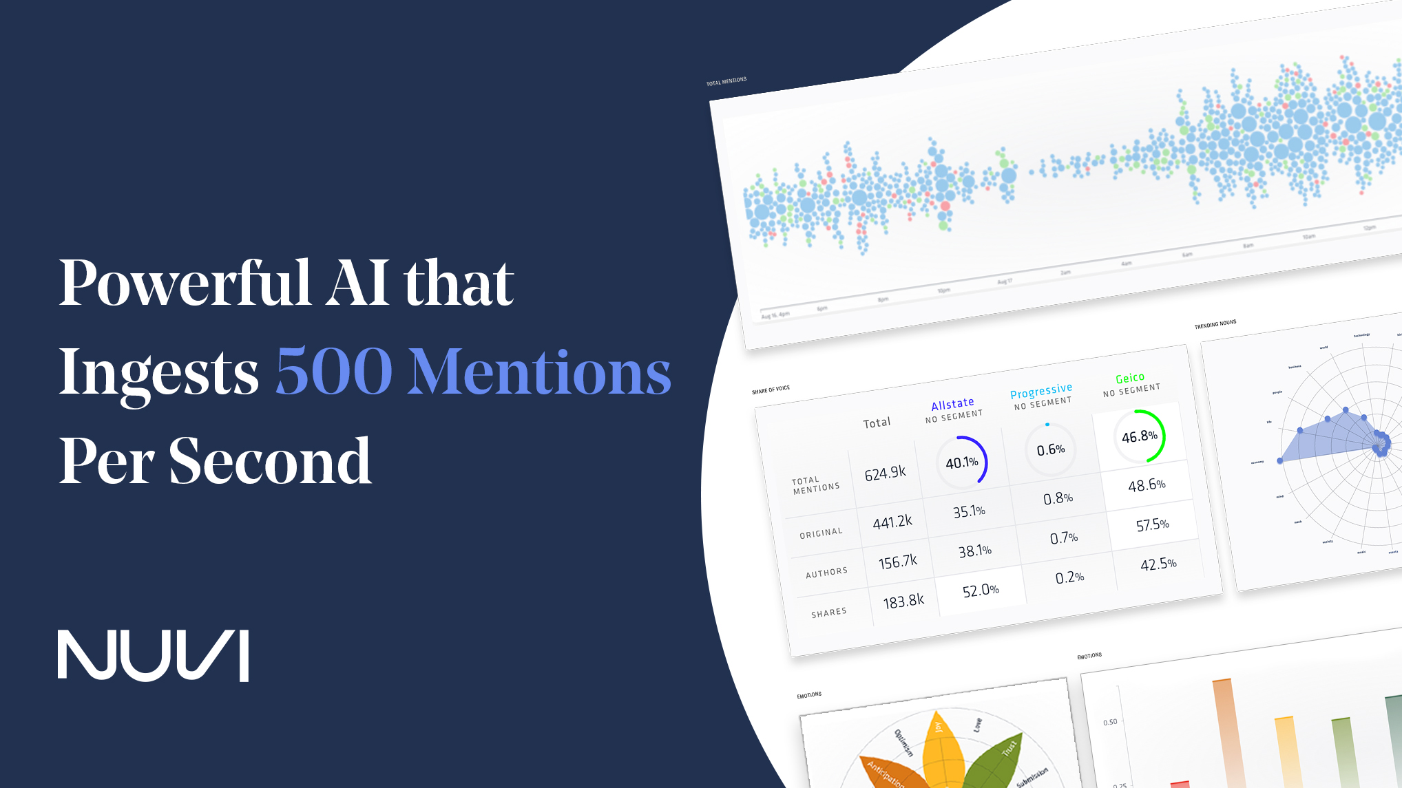 The Nuvi Language Engine is a powerful AI that ingests 500 mentions per second. It's speed and accuracy boosts social analytics and customer experience management.