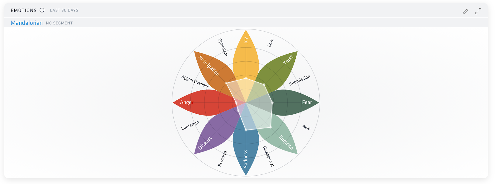 Nuvi social analytics dashboard analyzes eight emotions: Joy, trust, fear, surprise, sadness, disgust, anger, and anticipation. This graph shows surprise to be the highest ranking, then sadness, fear, trust, joy and anticipation are all around the same level and have high rankings.