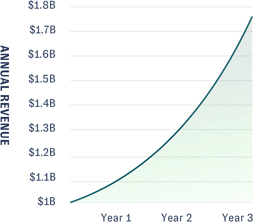 A line chart has a y axis of Annual Revenue which ranges from $1 Billion to $1.8 Billion. The x-axis is years: year 1- year 3. The line chart goes from one billion to almost 1.8 billion at a steep exponential rate in three years