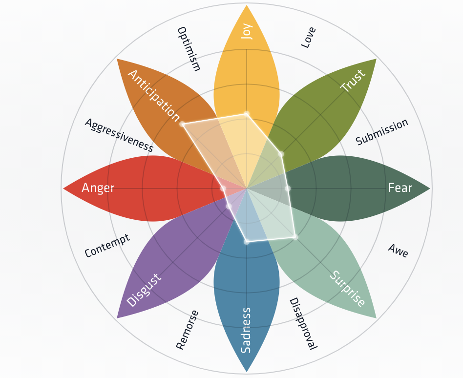 Nuvi's emotion social analytic dashboard is designed to look like a flower with eight thin oval petal. The narrowest ends are pointed. They are oriented so on point is touching each of the other petal's ends. Going in a circle from the top, the first petal is Joy and yellow in color, the next to the right is trust and colored light green. Third is fear in a dark green color. Fourth is surprise in light teal. The bottom most petal at 6 o'clock is sadness which is blue in color. Next is a purple petal titled disgust. Next is anger, colored red. Last is anticipation which is colored a brownish orange.