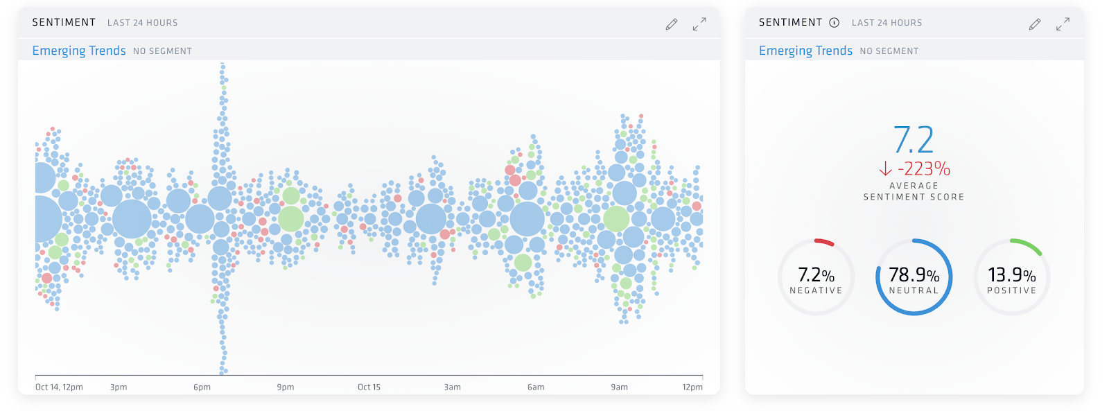 Nuvi's sentiment social analytics in two dashboards: Nuvi's patented Bubble Stream and Sentiment Score