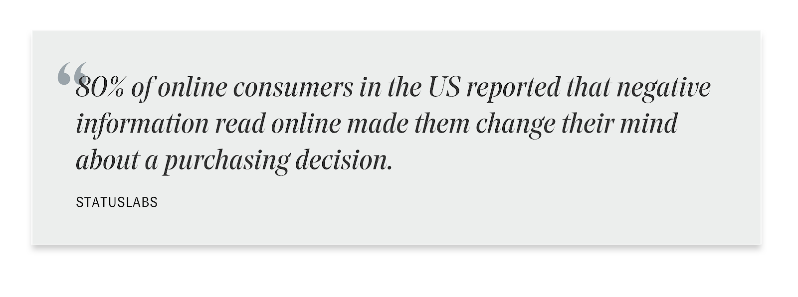"""This quote image reads """"80% of online consumers in the US reported that negative information read online made them change their minds about a purchasing decision."""" Quote by Stratuslabs"""