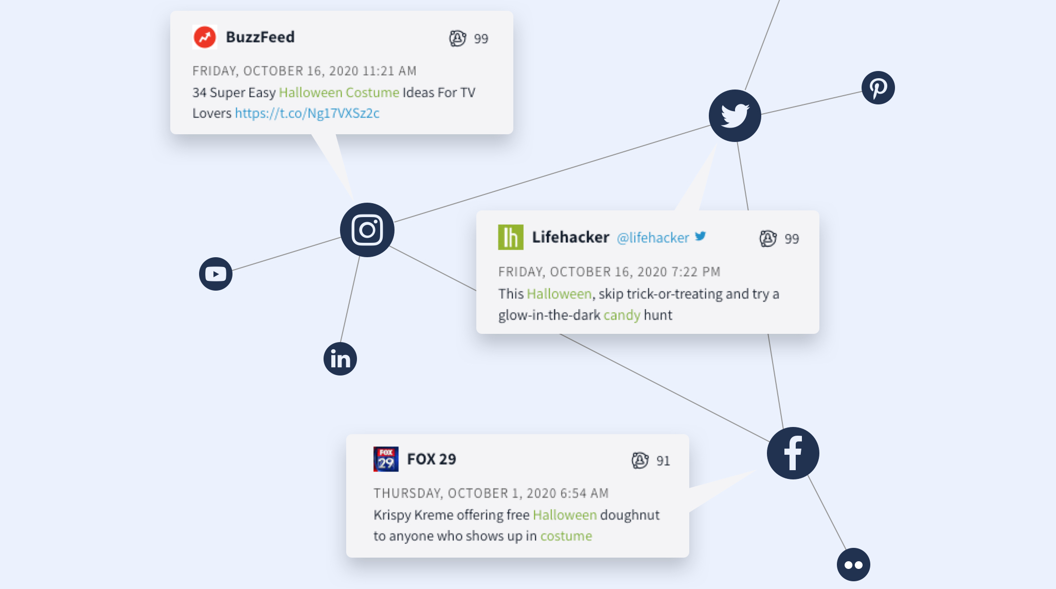 "Nuvi's social listening and monitoring solution gathers data from all social platforms and across many online sources. This image shows all the social platforms connected by lines. Three social messages are displayed. One is from BuzzFeed on Instagram that reads ""34 Super Easy Halloween Costume Ideas for TV Lovers"". The next is a tweet by Lifehackers that reads ""This Halloween, skip trick-or-treating and try a glow-in-the-dark candy hunt"". The next is a post from Facebook by FOX 29 that reads, ""Krispy Kreme offering free Halloween donuts to anyone who shows up in costume."""