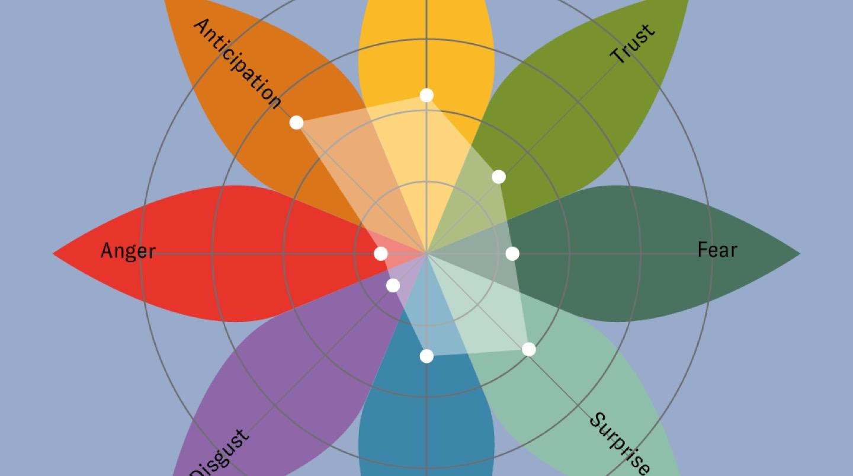 Plutchik's Wheel of Emotions on blue background Nuvi