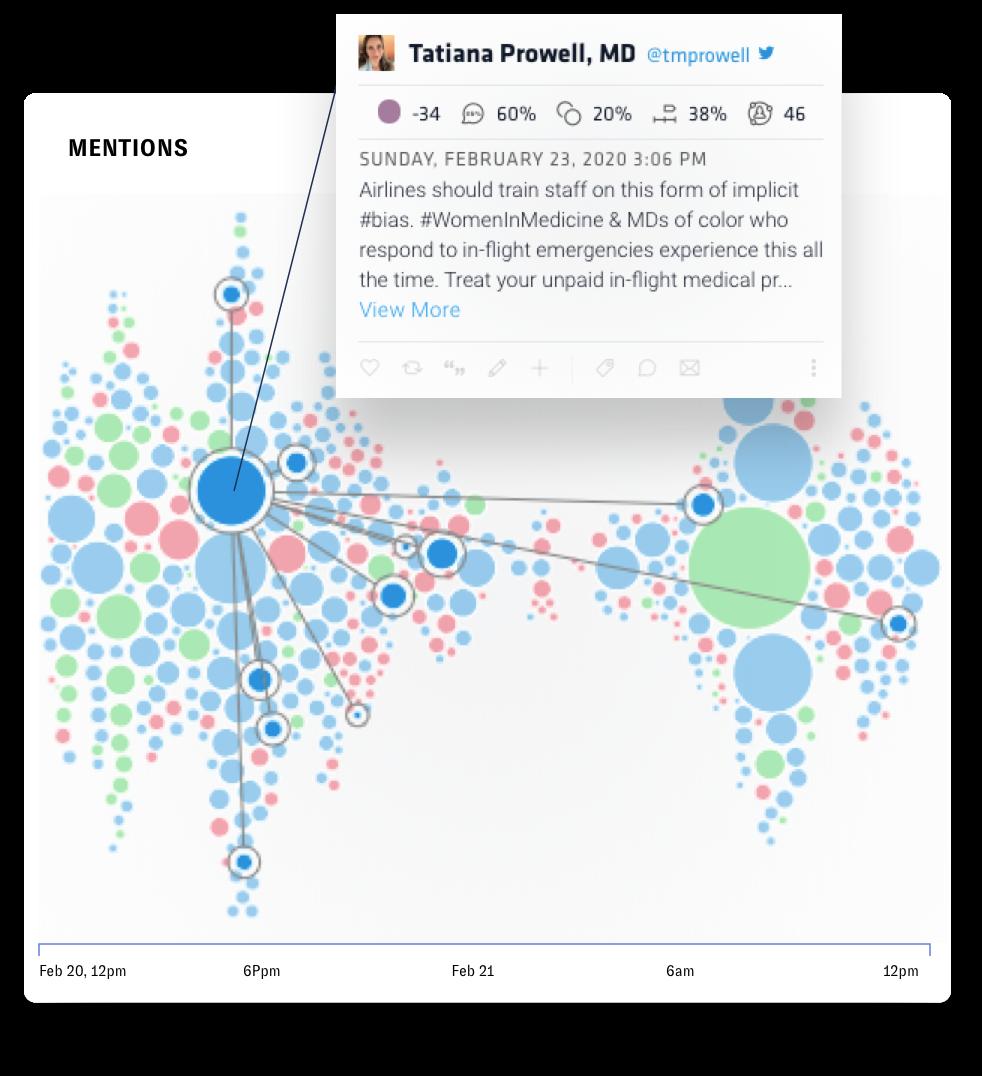 Identify social media opportunities