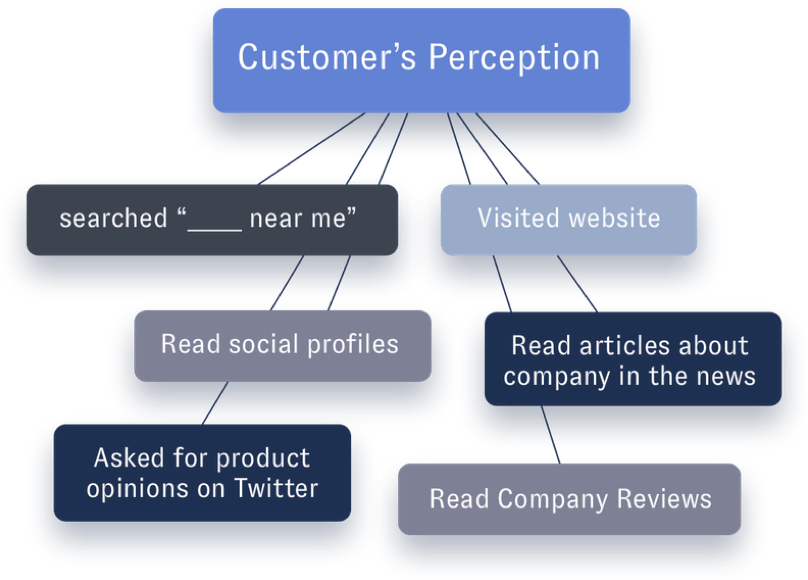 Customers Perception