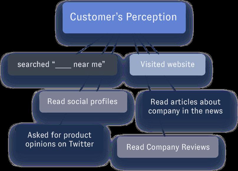 Customers Perception