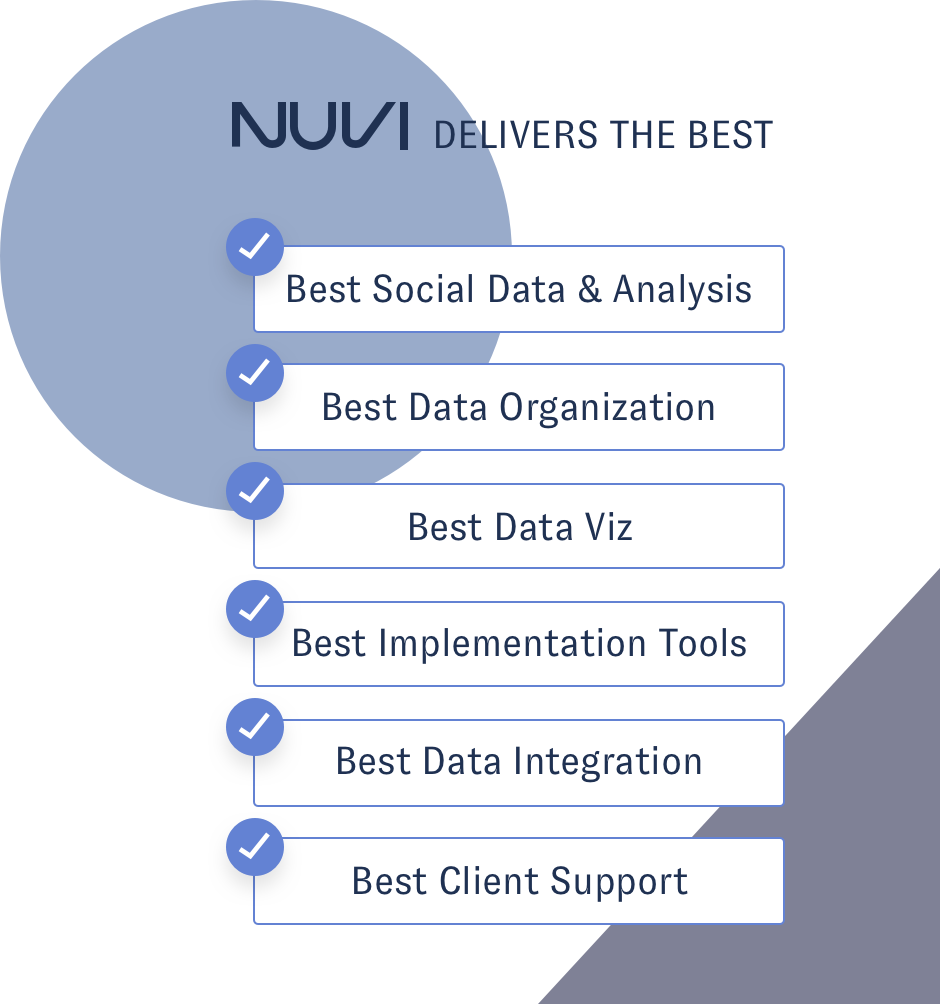 Nuvi delivers the best social data analysis, data organization, data viz, implementation tools, data integration, and client support
