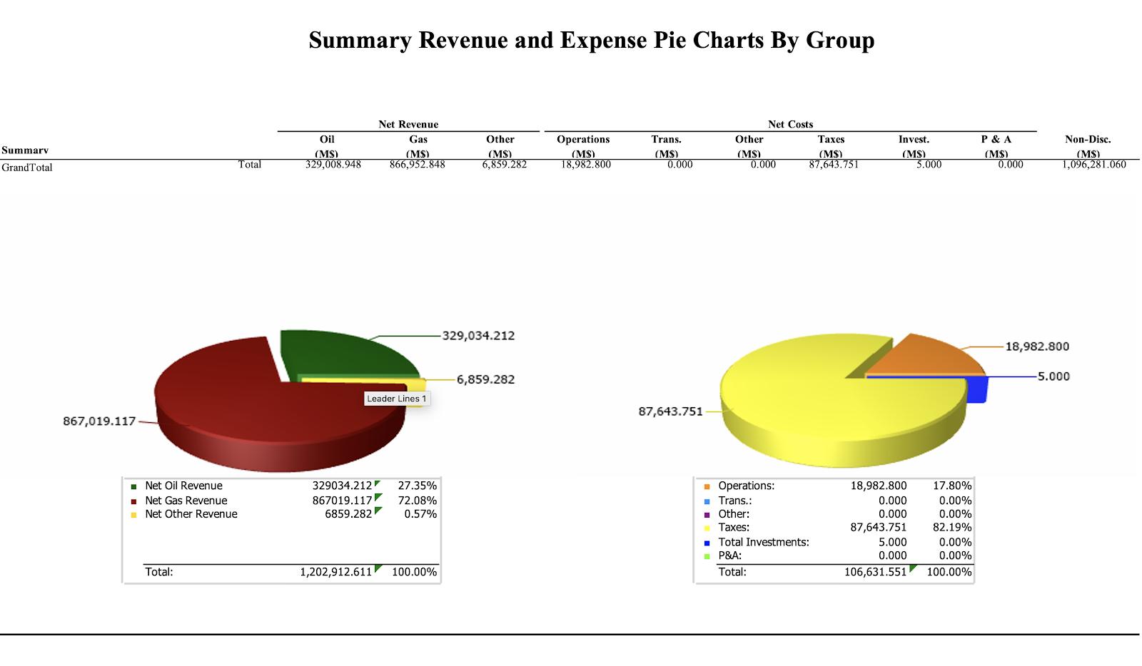 Economics report including two pie charts