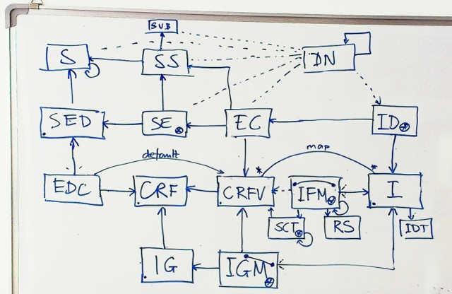 Whiteboard with complex database architecture diagram.