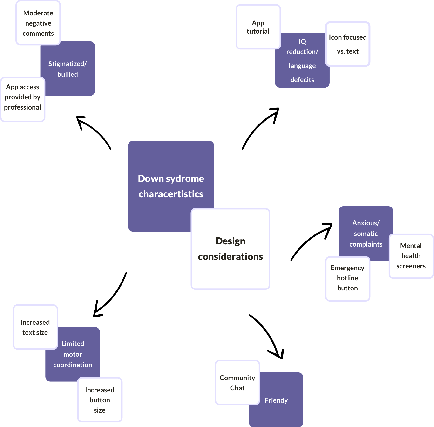 An idea map of design considerations and Down syndrome characteristics