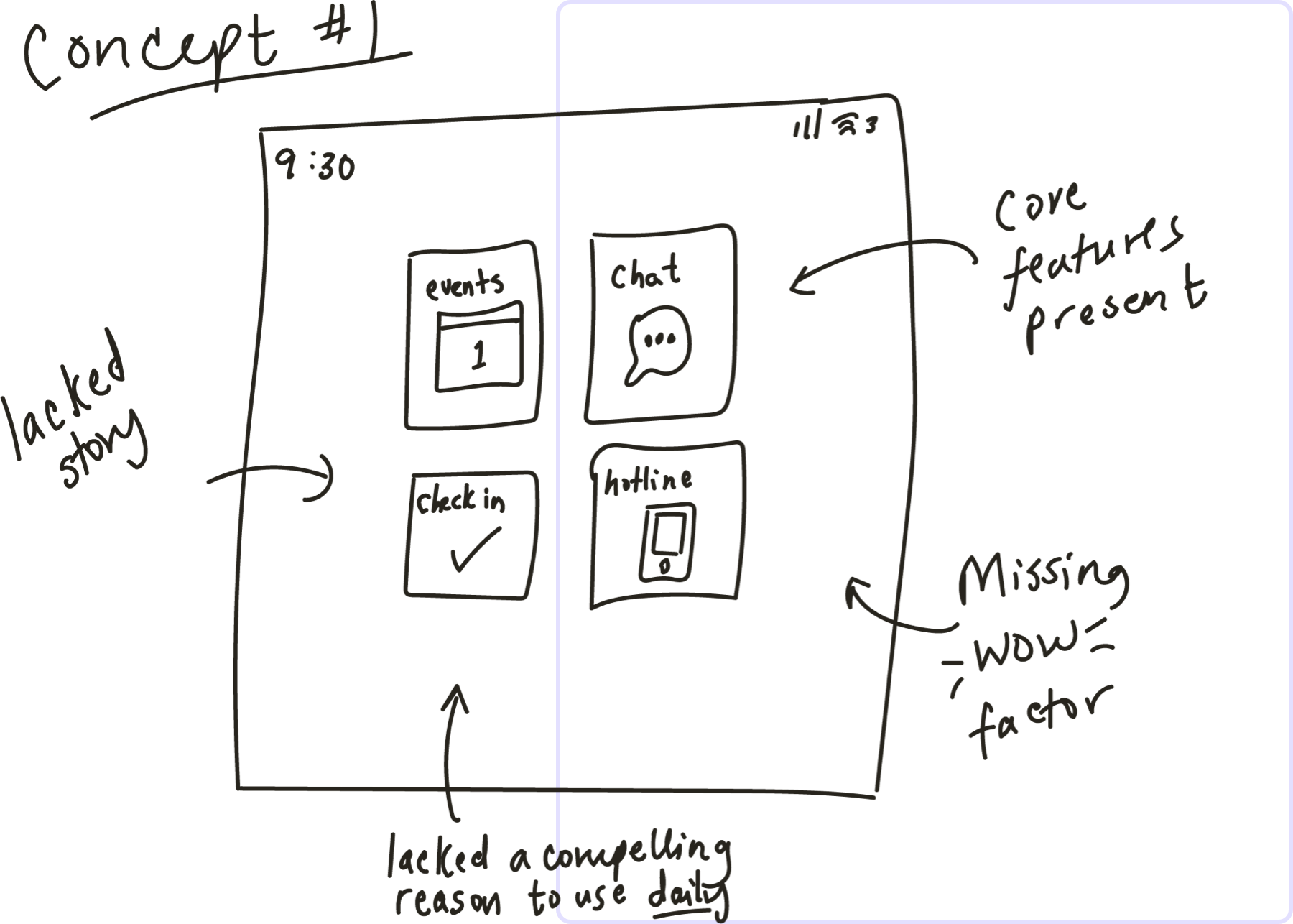 A hand drawn initial concept that includes four key features: events, chat, check-in, and hotline