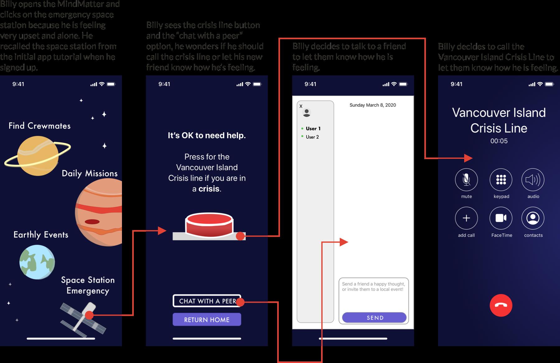 App user flow for crisis help line