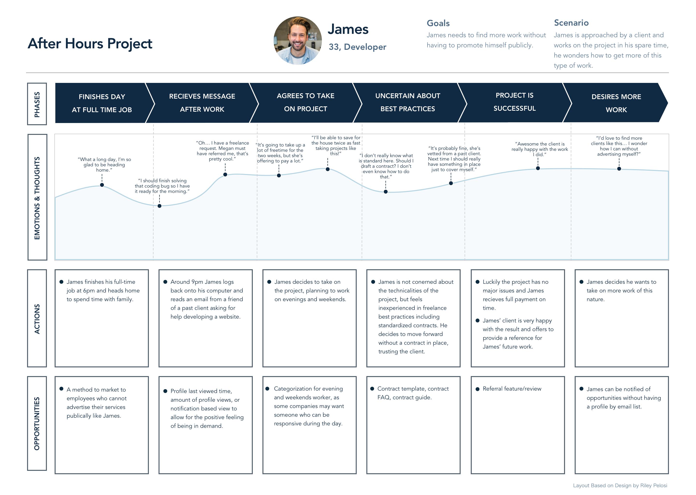 User journey of a freelancer