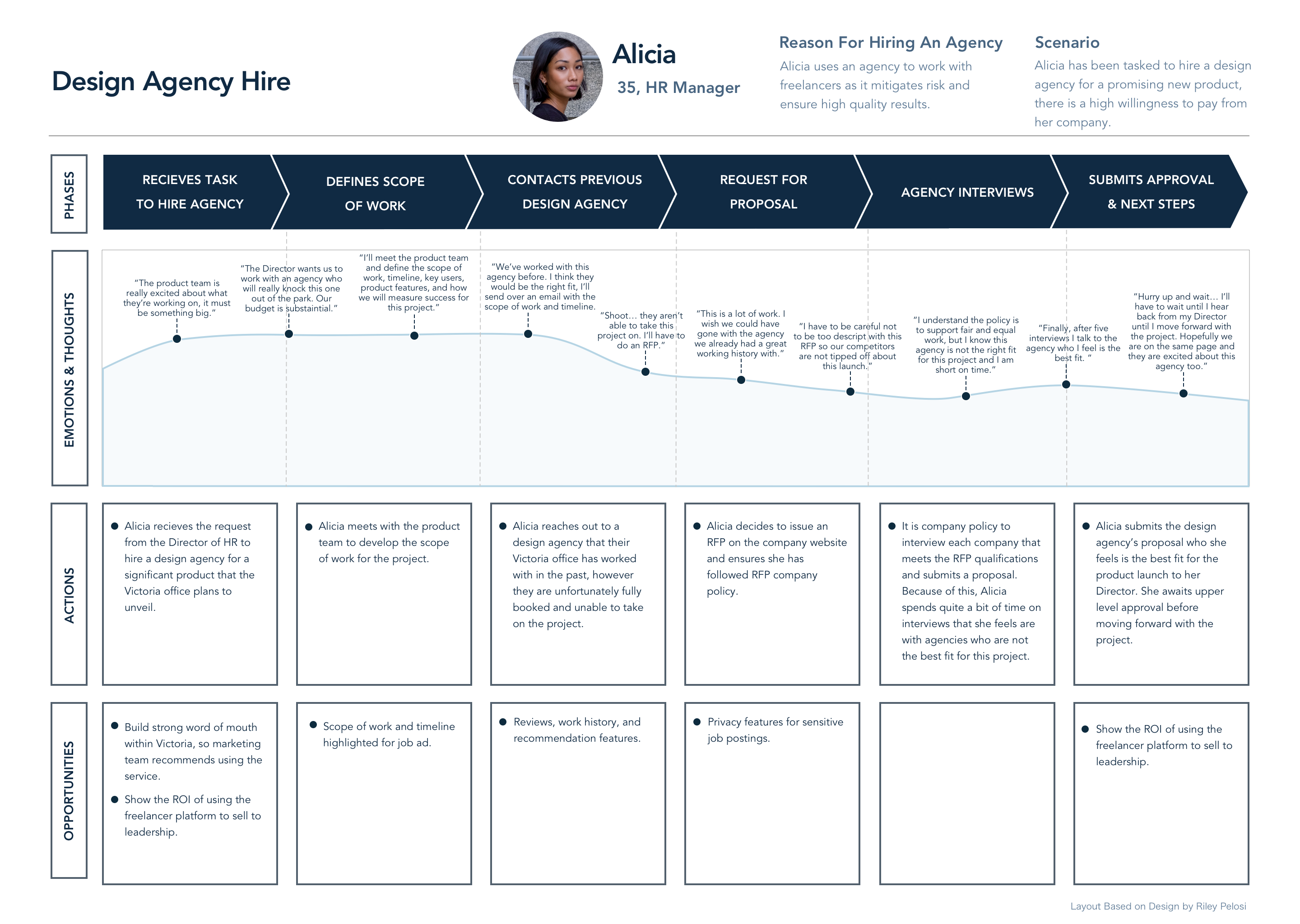 User journey of a business
