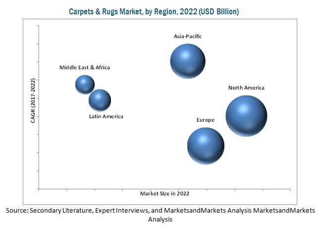 Carpet and rug market by region, projected for 2022