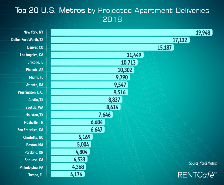 top 20 US metros by projected apartment deliveries, 2018