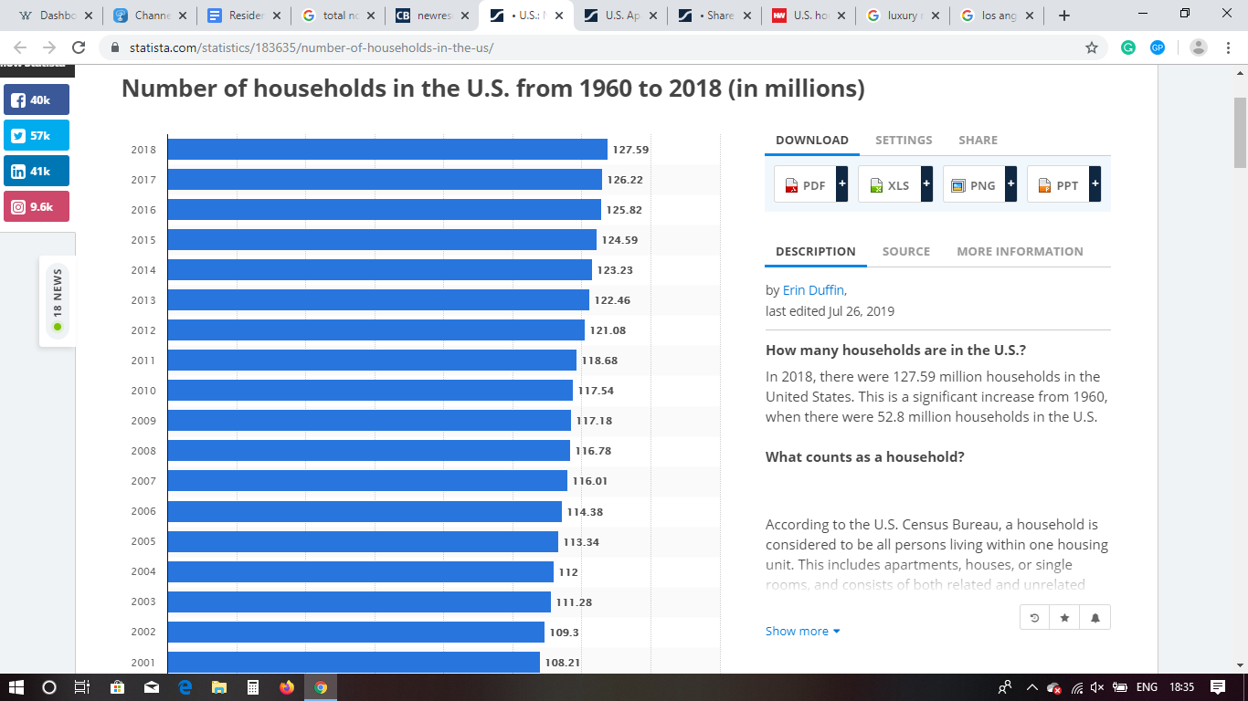 number of households in the US from 1960 to 2018, in millions