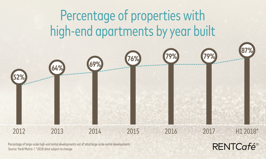 percentage of properies with high-end apartments by year built