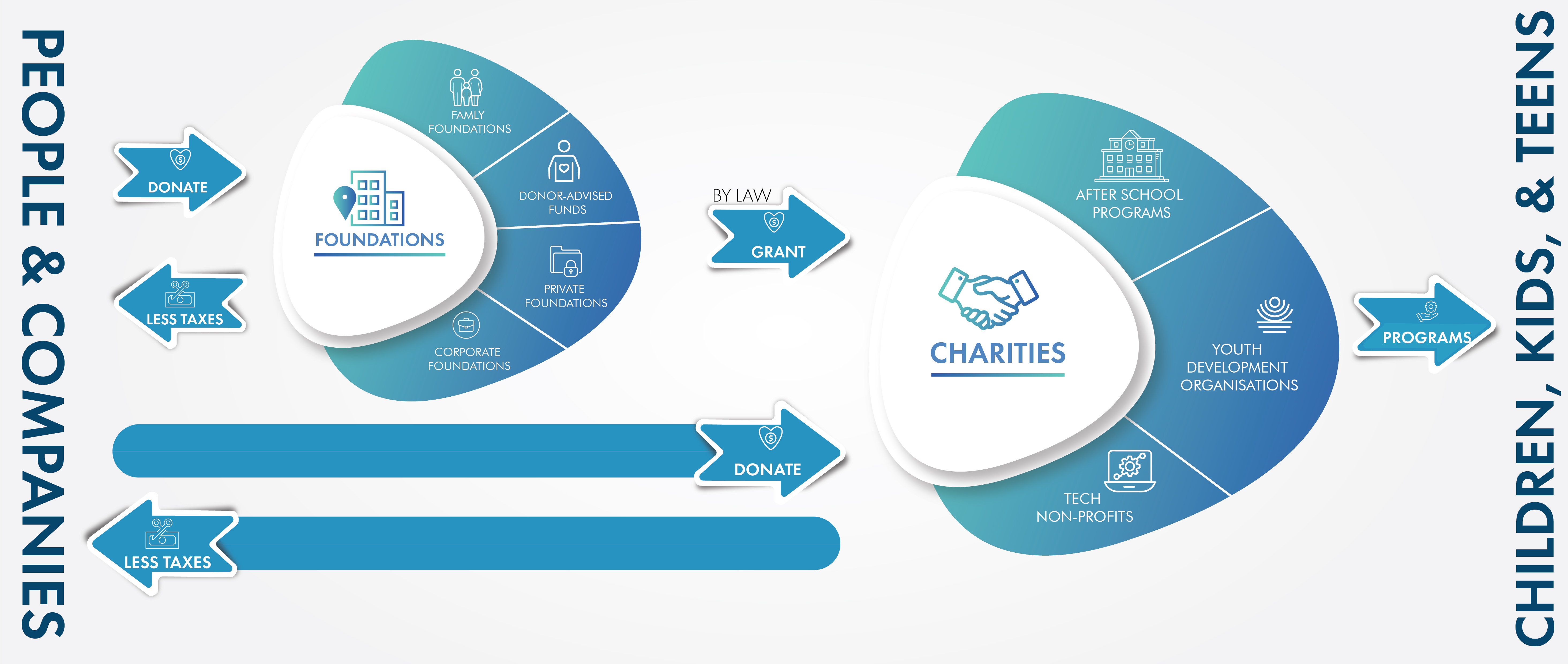 Current Donation & Nonprofit Ecosystem