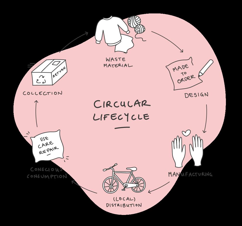 Illustration of circular product life cycle